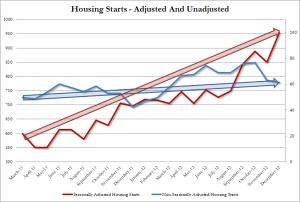 Housing Starts SA vs NSA