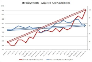 Housing Starts SA vs NSA