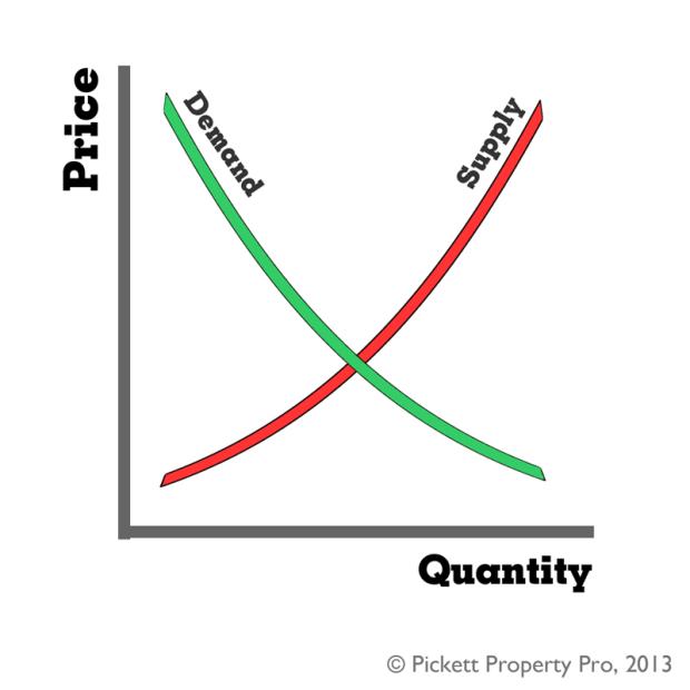 SupplyDemandGraph